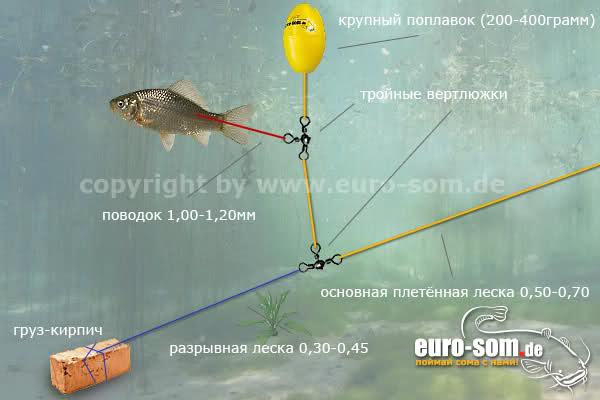 Способы рыбалки без удочки элементы оснастки и монтаж